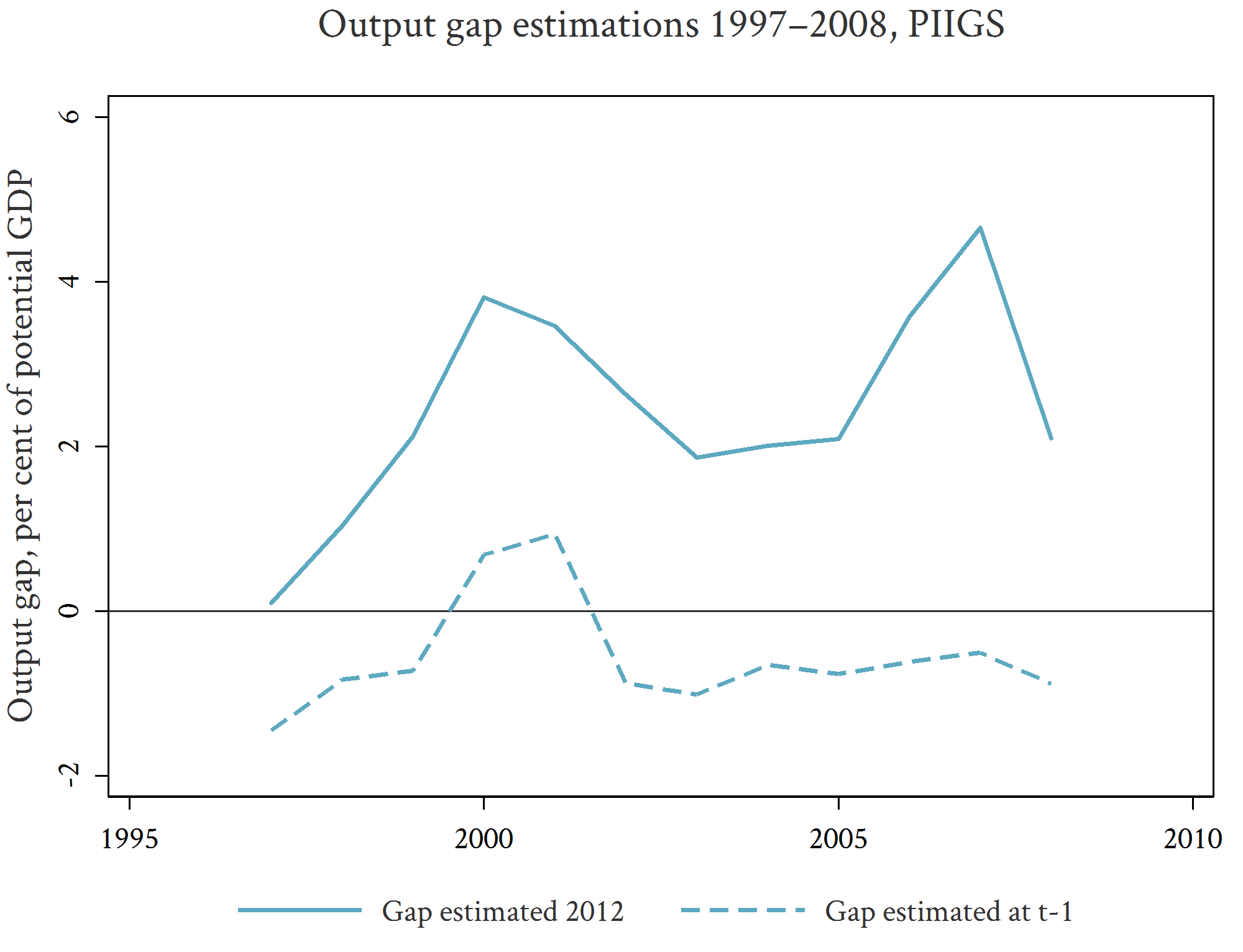 A graph of output gaps